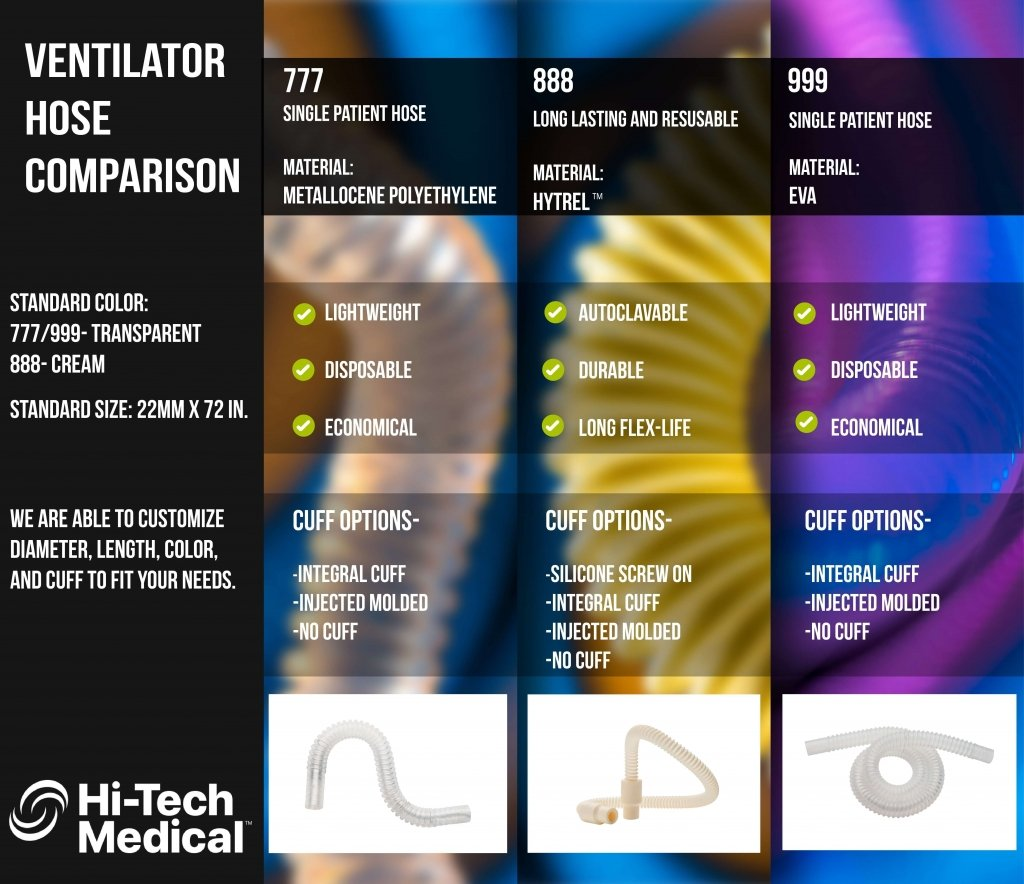 Ventilator Hose Comparison